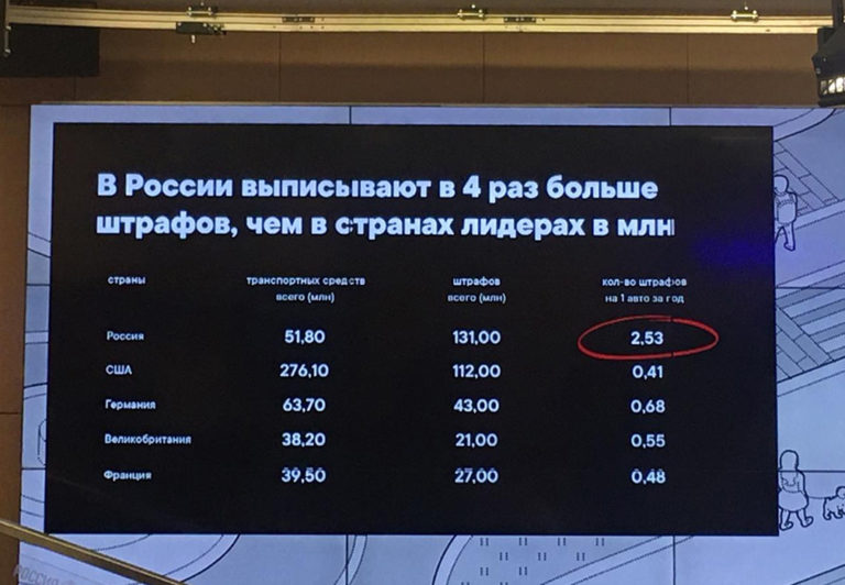 Водители в РФ получают в четыре раза больше штрафов по сравнению с другими странами