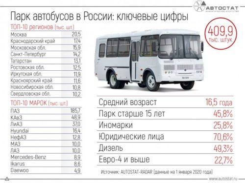 Парк автобусов РФ - основные показатели