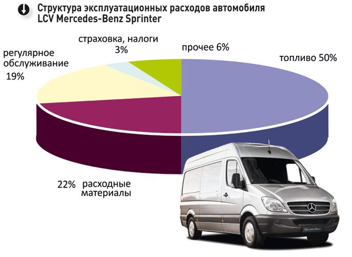 Разновидности автомобильных расходов