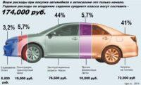 Содержание автомобиля в России - сколько денег уходит за год