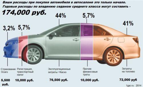 Содержание автомобиля в России