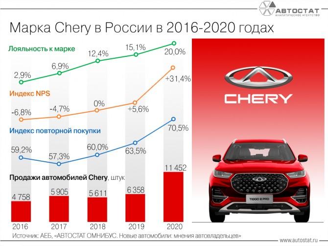 Chery в России: почему растут продажи